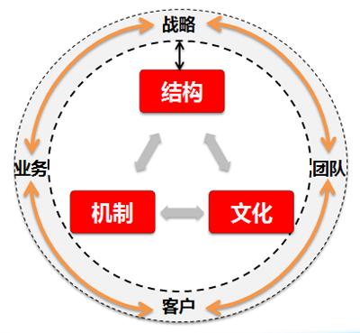 深远-公司治理评估七要素模型